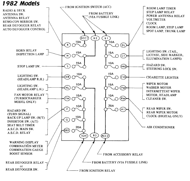 82fusesfull xenonzcar com 280zx s130 fuse and relay locations 1983 datsun 280zx turbo wiring diagrams at bayanpartner.co